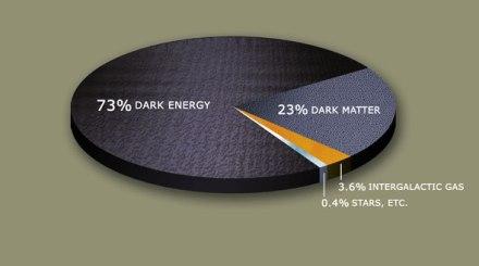 darkMatterPie-590