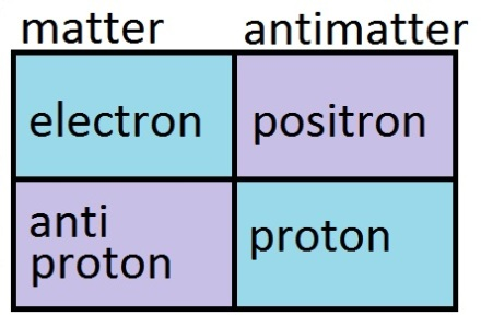antimatter table2